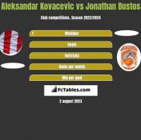 Aleksandar Kovacevic vs Jonathan Bustos h2h player stats