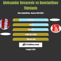 Aleksandar Kovacevic vs Konstantinos Thimianis h2h player stats