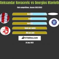 Aleksandar Kovacevic vs Georgios Ntaviotis h2h player stats