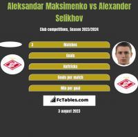 Aleksandar Maksimenko vs Alexander Selikhov h2h player stats
