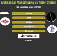 Aleksandar Maksimenko vs Anton Shunin h2h player stats