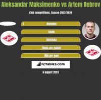 Aleksandar Maksimenko vs Artem Rebrov h2h player stats