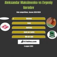 Aleksandar Maksimenko vs Evgeniy Gorodov h2h player stats