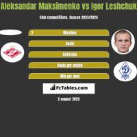 Aleksandar Maksimenko vs Igor Leshchuk h2h player stats