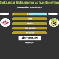Aleksandar Maksimenko vs Ivan Konovalov h2h player stats