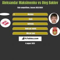 Aleksandar Maksimenko vs Oleg Baklov h2h player stats