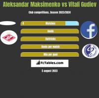 Aleksandar Maksimenko vs Vitali Gudiev h2h player stats