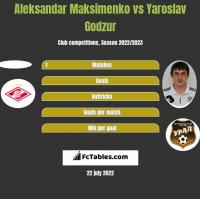 Aleksandar Maksimenko vs Yaroslav Godzur h2h player stats