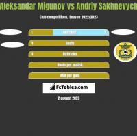 Aleksandar Migunov vs Andriy Sakhnevych h2h player stats