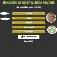 Aleksandar Migunov vs Anton Shendrik h2h player stats