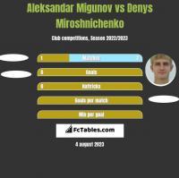 Aleksandar Migunov vs Denys Miroshnichenko h2h player stats