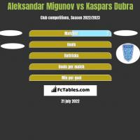 Aleksandar Migunov vs Kaspars Dubra h2h player stats