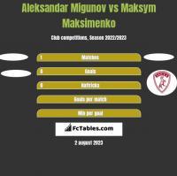 Aleksandar Migunov vs Maksym Maksimenko h2h player stats