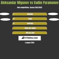 Aleksandar Migunov vs Vadim Paramonov h2h player stats