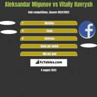 Aleksandar Migunov vs Vitaliy Havrysh h2h player stats