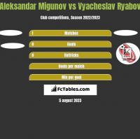 Aleksandar Migunov vs Vyacheslav Ryabov h2h player stats