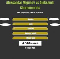 Aleksandar Migunov vs Oleksandr Chornomorets h2h player stats