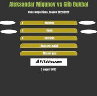 Aleksandar Migunov vs Glib Bukhal h2h player stats