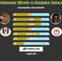 Aleksandar Mitrovic vs Aboubakar Kamara h2h player stats