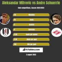 Aleksandar Mitrovic vs Andre Schuerrle h2h player stats