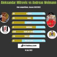 Aleksandar Mitrovic vs Andreas Weimann h2h player stats