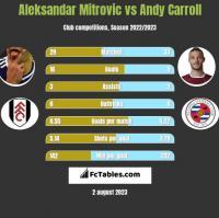 Aleksandar Mitrović vs Andy Carroll h2h player stats