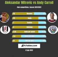 Aleksandar Mitrovic vs Andy Carroll h2h player stats