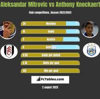 Aleksandar Mitrovic vs Anthony Knockaert h2h player stats