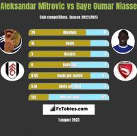 Aleksandar Mitrovic vs Baye Oumar Niasse h2h player stats