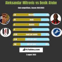 Aleksandar Mitrović vs Benik Afobe h2h player stats
