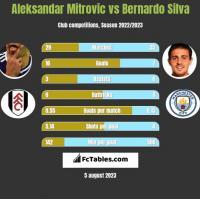 Aleksandar Mitrovic vs Bernardo Silva h2h player stats