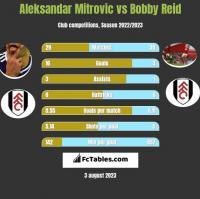 Aleksandar Mitrovic vs Bobby Reid h2h player stats