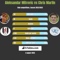 Aleksandar Mitrovic vs Chris Martin h2h player stats