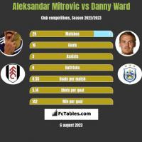 Aleksandar Mitrovic vs Danny Ward h2h player stats
