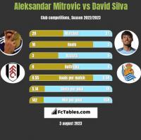 Aleksandar Mitrovic vs David Silva h2h player stats