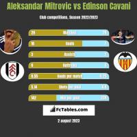 Aleksandar Mitrovic vs Edinson Cavani h2h player stats