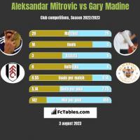 Aleksandar Mitrovic vs Gary Madine h2h player stats