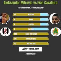 Aleksandar Mitrovic vs Ivan Cavaleiro h2h player stats