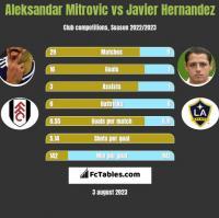 Aleksandar Mitrović vs Javier Hernandez h2h player stats