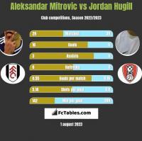 Aleksandar Mitrovic vs Jordan Hugill h2h player stats
