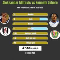 Aleksandar Mitrovic vs Kenneth Zohore h2h player stats
