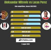 Aleksandar Mitrovic vs Lucas Perez h2h player stats