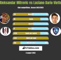 Aleksandar Mitrovic vs Luciano Dario Vietto h2h player stats