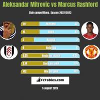 Aleksandar Mitrovic vs Marcus Rashford h2h player stats