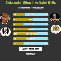Aleksandar Mitrovic vs Nahki Wells h2h player stats