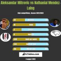 Aleksandar Mitrovic vs Nathanial Mendez-Laing h2h player stats