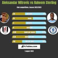 Aleksandar Mitrovic vs Raheem Sterling h2h player stats