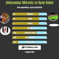 Aleksandar Mitrović vs Ryan Babel h2h player stats