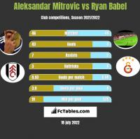 Aleksandar Mitrovic vs Ryan Babel h2h player stats