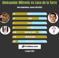 Aleksandar Mitrovic vs Luca de la Torre h2h player stats